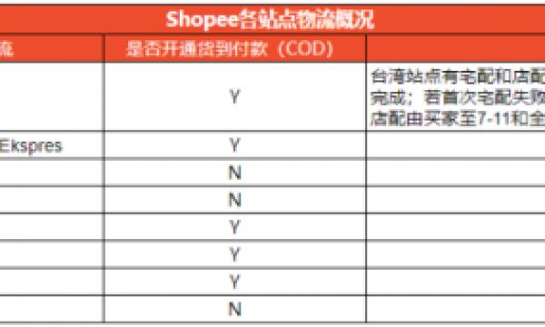 Shopee跨境平台各站点物流渠道详细介绍