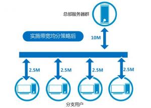 5M独享带宽香港服务器够不够用?