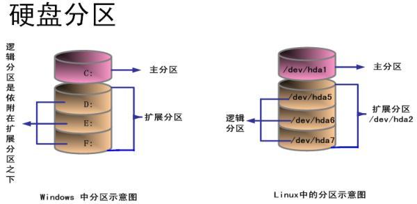 linux系统分区详解之如何分区