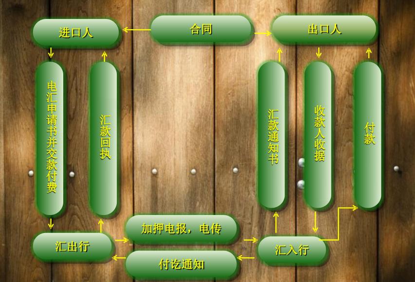 T/T电汇流程图