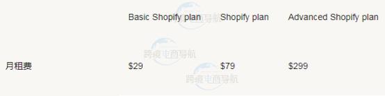 Shopify费用包括哪些
