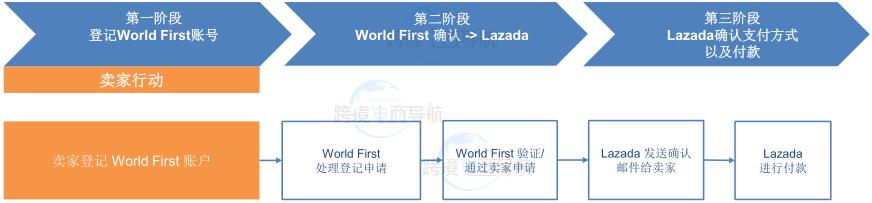 Lazada如何对接World First?